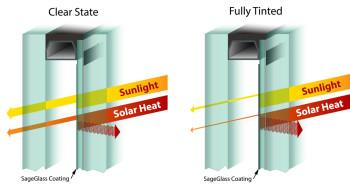 SageGlass Cross Sections
