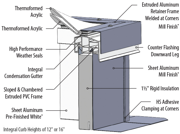 Sentinel deck mount skylight DDSA2 features
